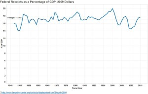 Federal revenue as a percentage of GDP, 1947-2015